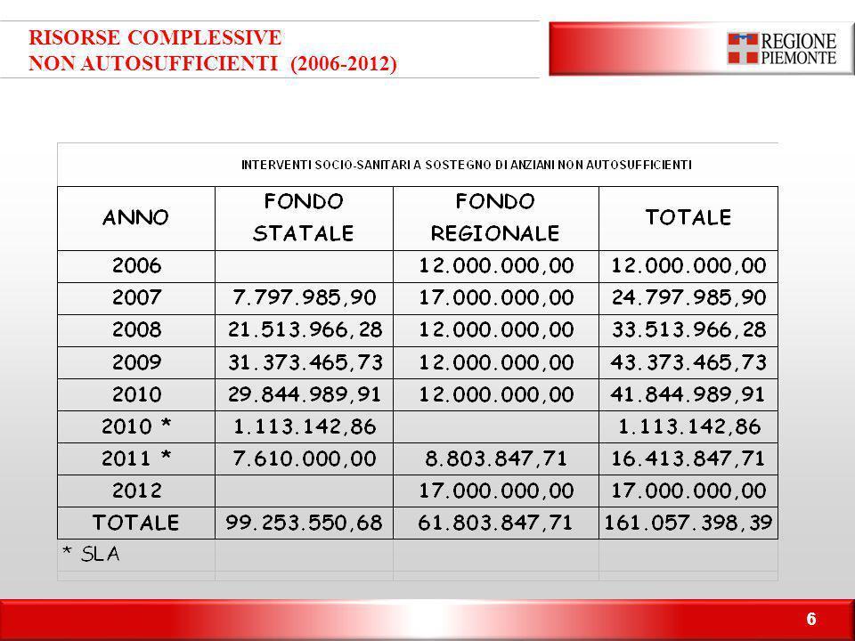 NON AUTOSUFFICIENTI (2006-2012)