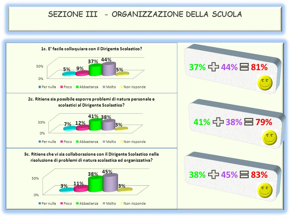 SEZIONE III - ORGANIZZAZIONE DELLA SCUOLA