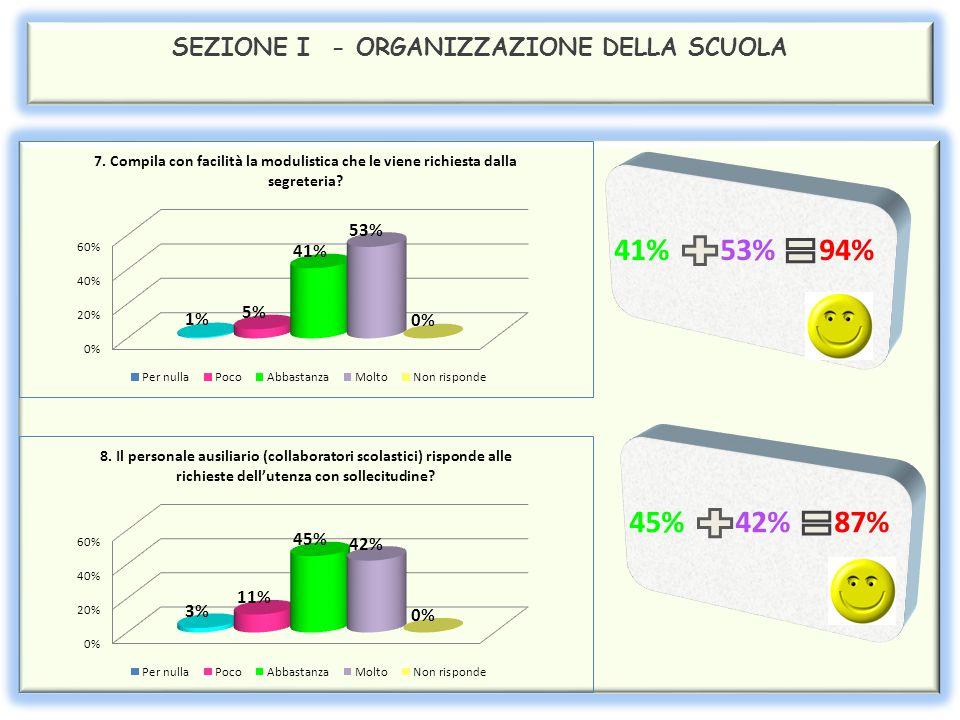 SEZIONE I - ORGANIZZAZIONE DELLA SCUOLA