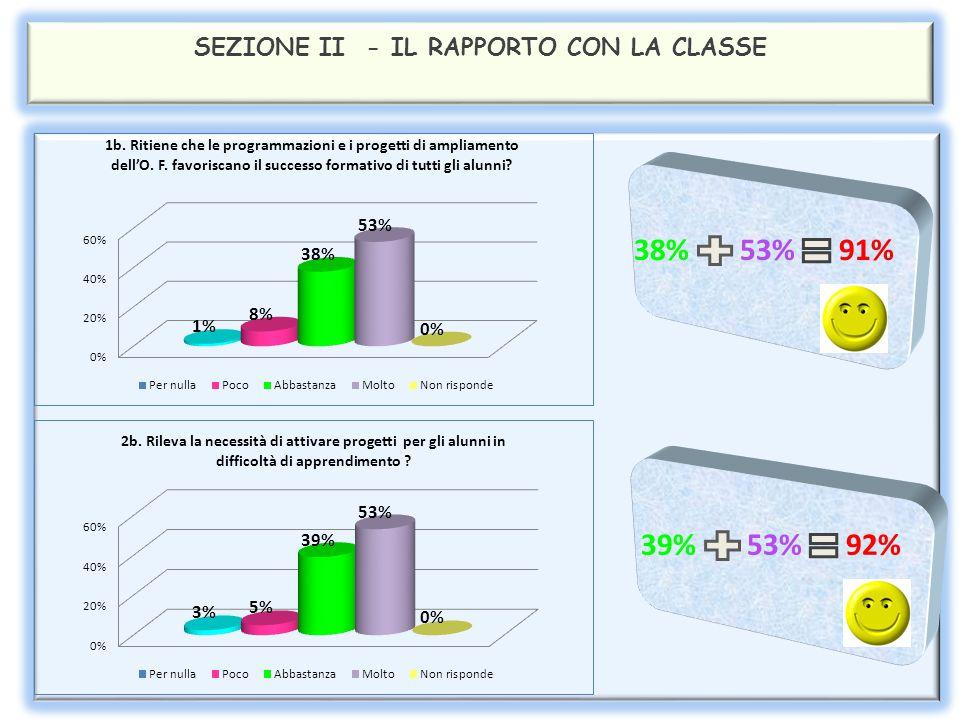 SEZIONE II - IL RAPPORTO CON LA CLASSE