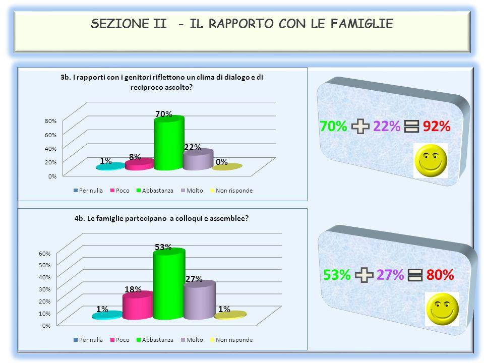 SEZIONE II - IL RAPPORTO CON LE FAMIGLIE