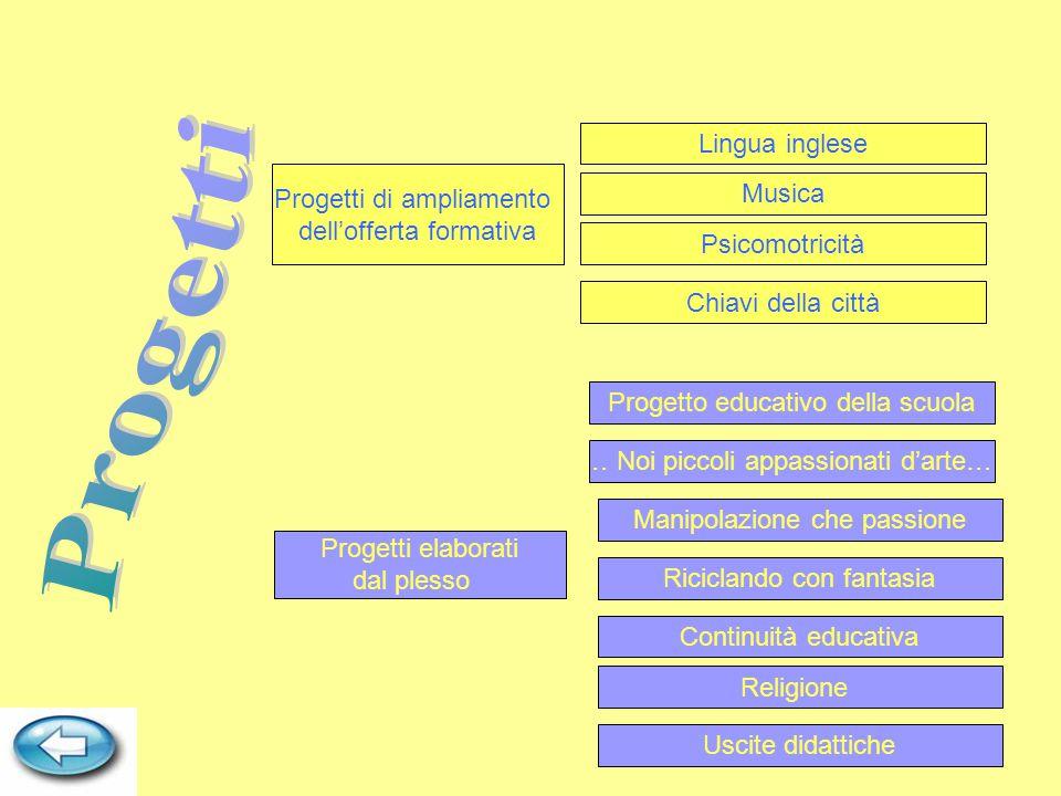 Progetti Lingua inglese Progetti di ampliamento Musica