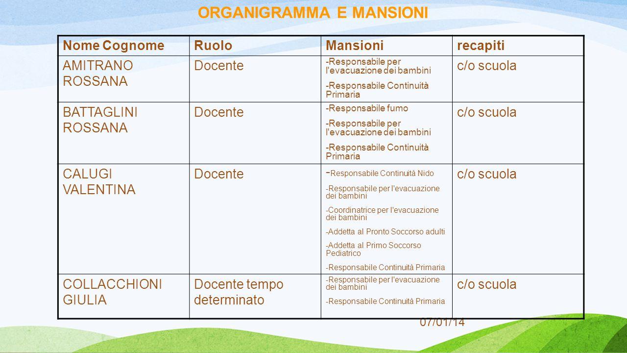 ORGANIGRAMMA E MANSIONI