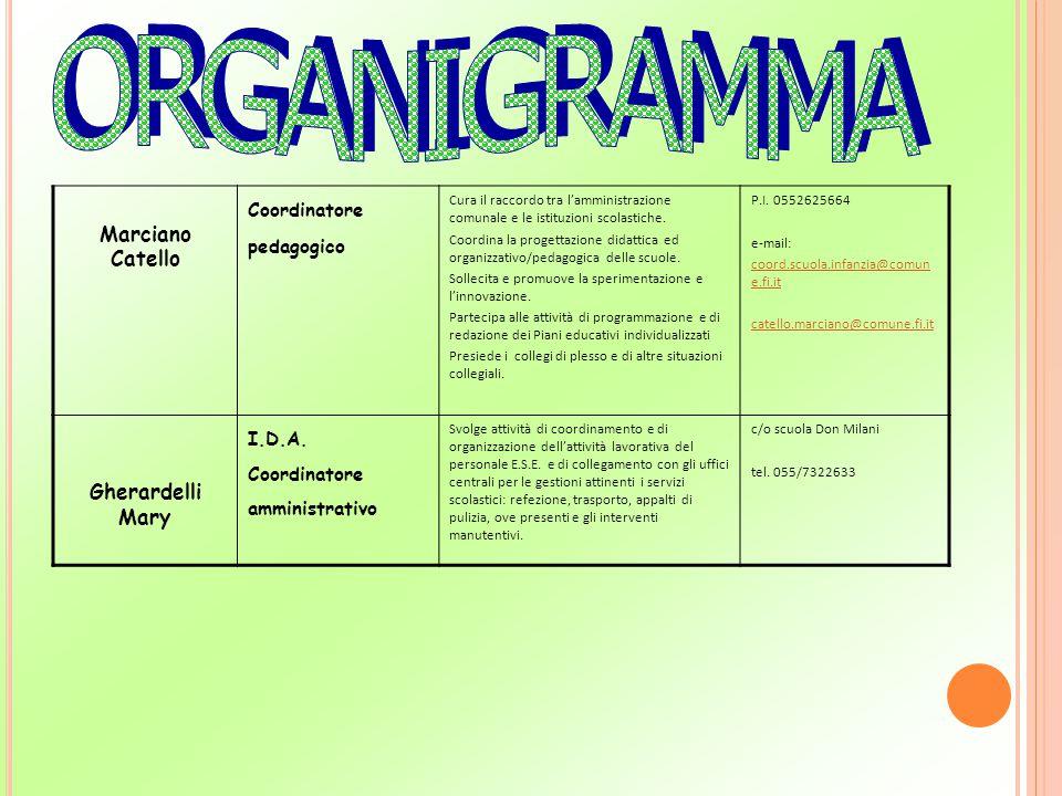 ORGANIGRAMMA Marciano Catello Gherardelli Mary Coordinatore pedagogico