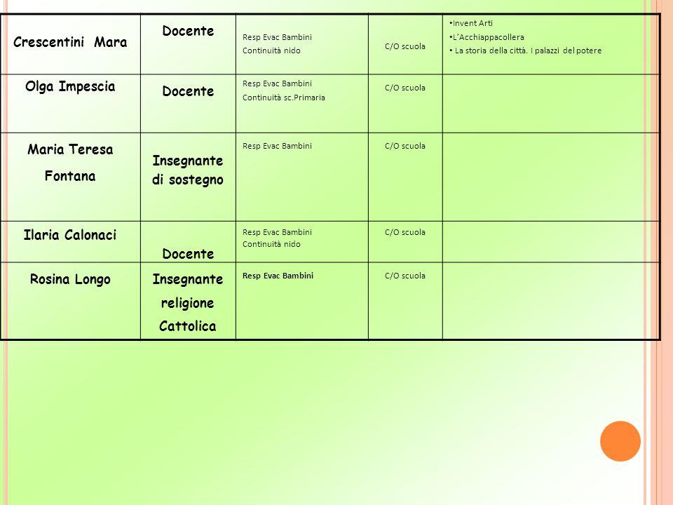 Insegnante religione Cattolica