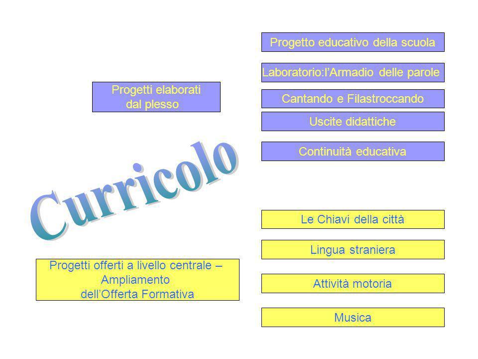 Curricolo Progetto educativo della scuola