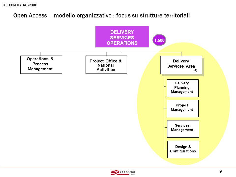 Open Access - modello organizzativo : focus su strutture territoriali