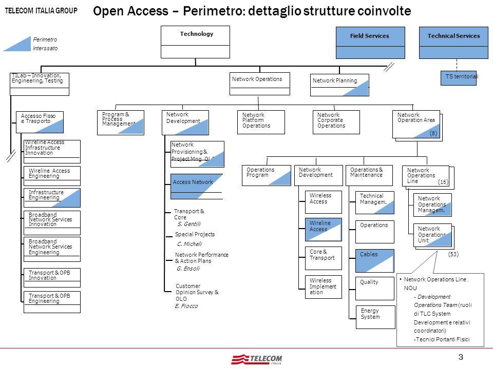 Open Access - Il Nuovo Assetto