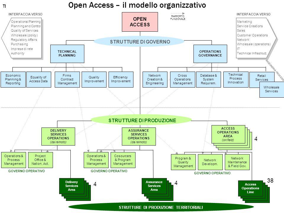 Open Access - modello organizzativo: principali novità nelle AOA