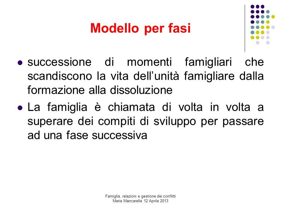 Modello per fasi successione di momenti famigliari che scandiscono la vita dell'unità famigliare dalla formazione alla dissoluzione.