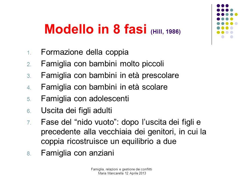 Modello in 8 fasi (Hill, 1986) Formazione della coppia