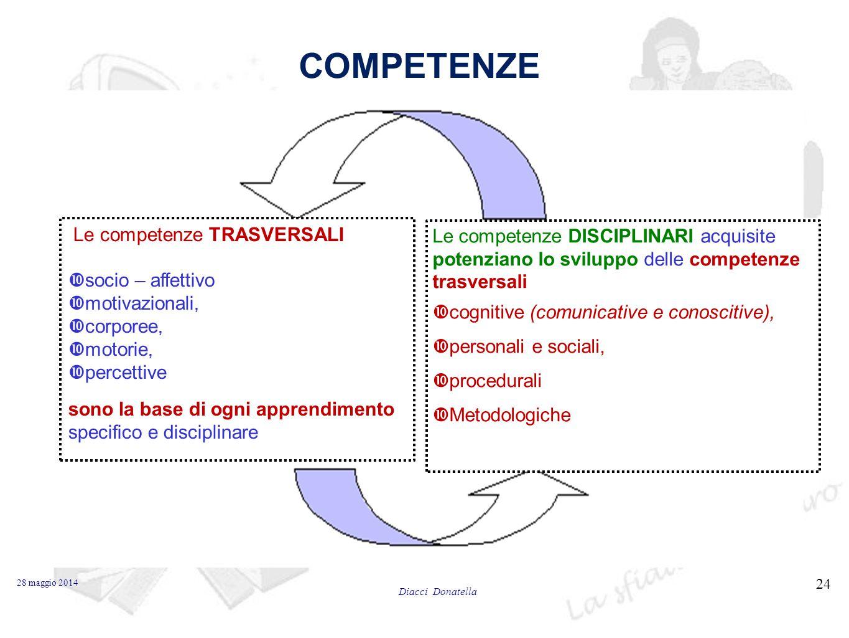 COMPETENZE Le competenze TRASVERSALI