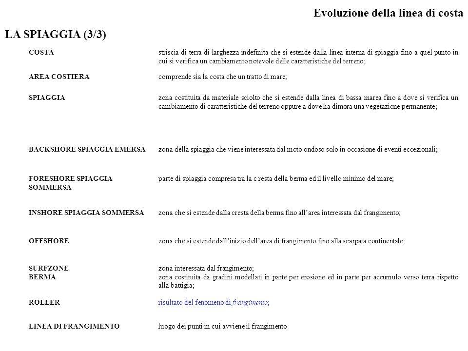 Evoluzione della linea di costa LA SPIAGGIA (3/3)