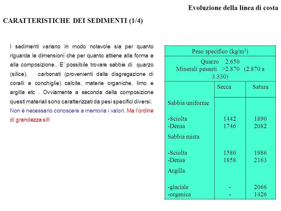 Minerali pesanti >2.870 (2.870 a 3.330)