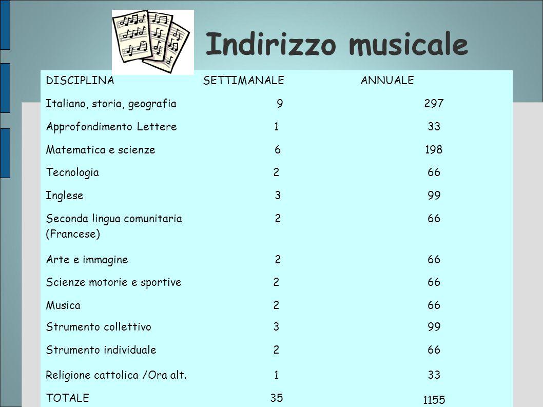 Indirizzo musicale DISCIPLINA SETTIMANALE ANNUALE