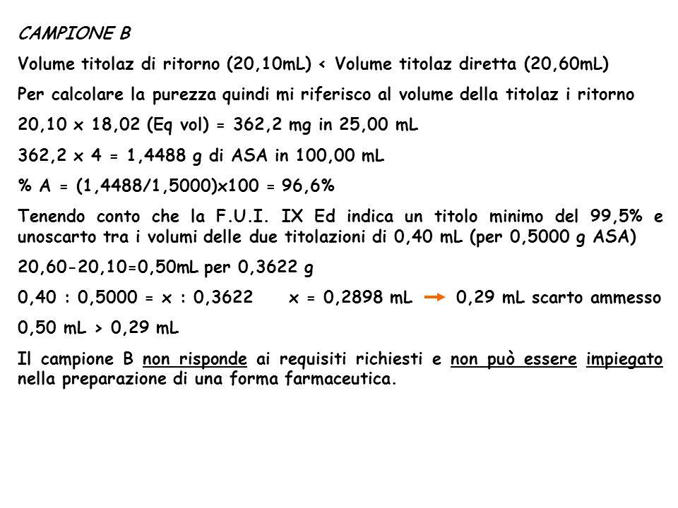 CAMPIONE B Volume titolaz di ritorno (20,10mL) < Volume titolaz diretta (20,60mL)