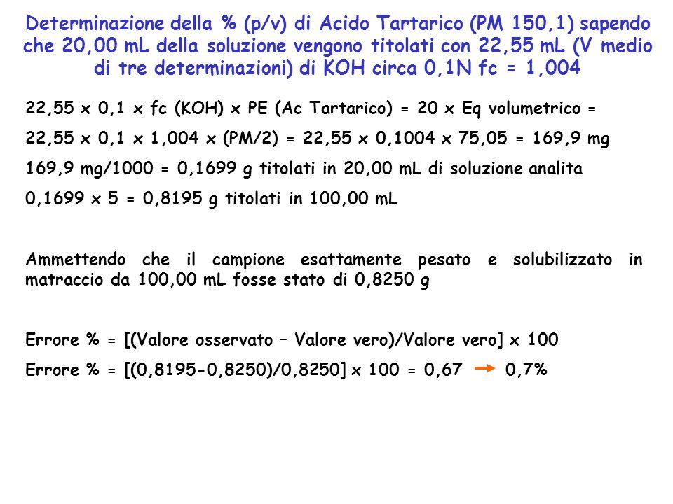 Determinazione della % (p/v) di Acido Tartarico (PM 150,1) sapendo che 20,00 mL della soluzione vengono titolati con 22,55 mL (V medio di tre determinazioni) di KOH circa 0,1N fc = 1,004