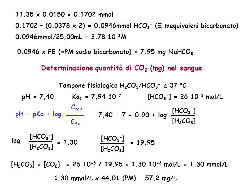 Determinazione quantità di CO2 (mg) nel sangue