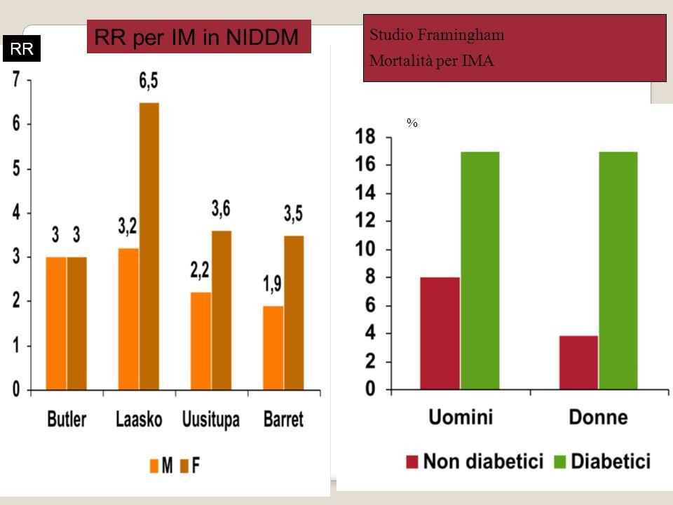 Studio Framingham Mortalità per IMA RR per IM in NIDDM RR %