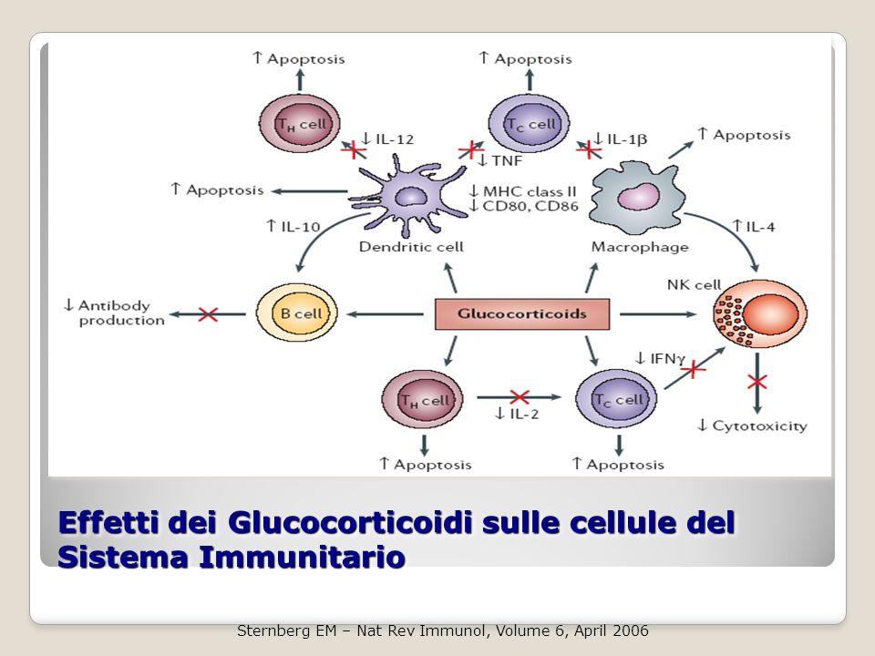 Effetti dei Glucocorticoidi sulle cellule del Sistema Immunitario