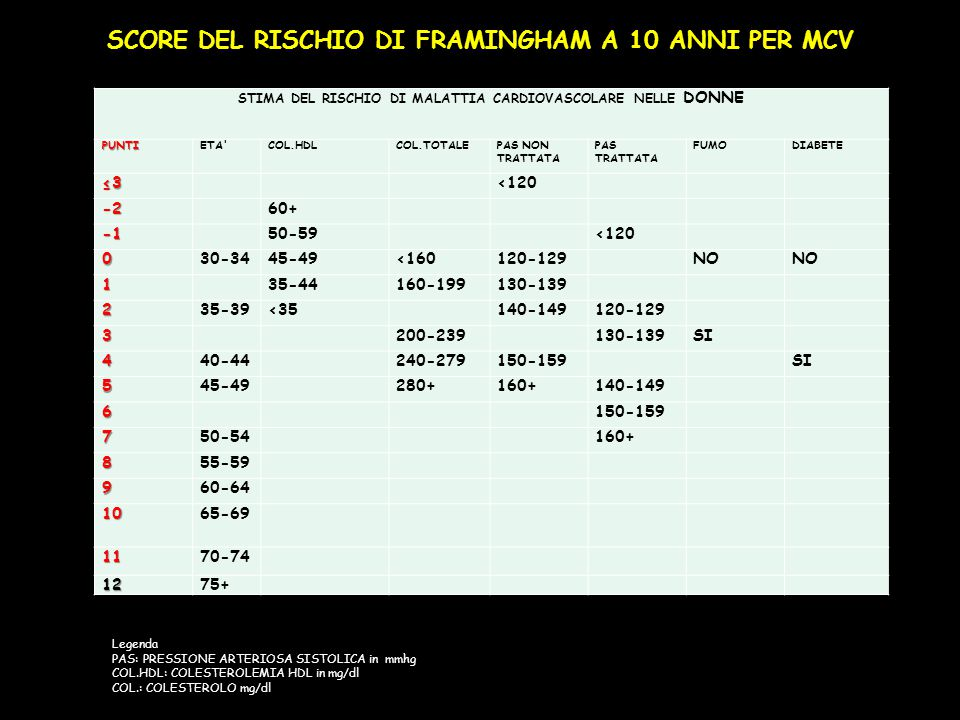 SCORE DEL RISCHIO DI FRAMINGHAM A 10 ANNI PER MCV