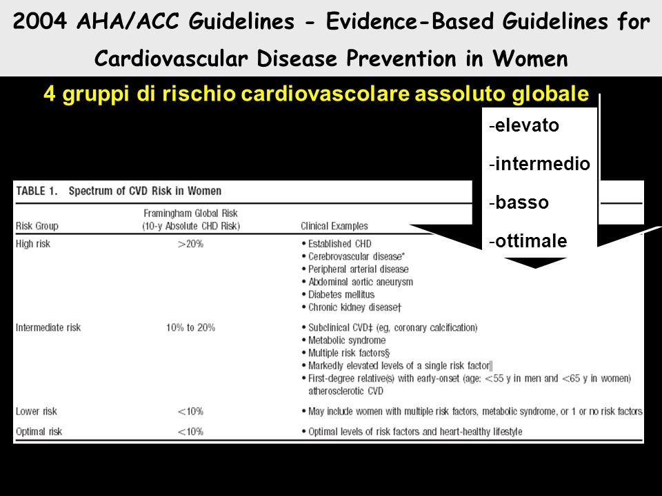 4 gruppi di rischio cardiovascolare assoluto globale