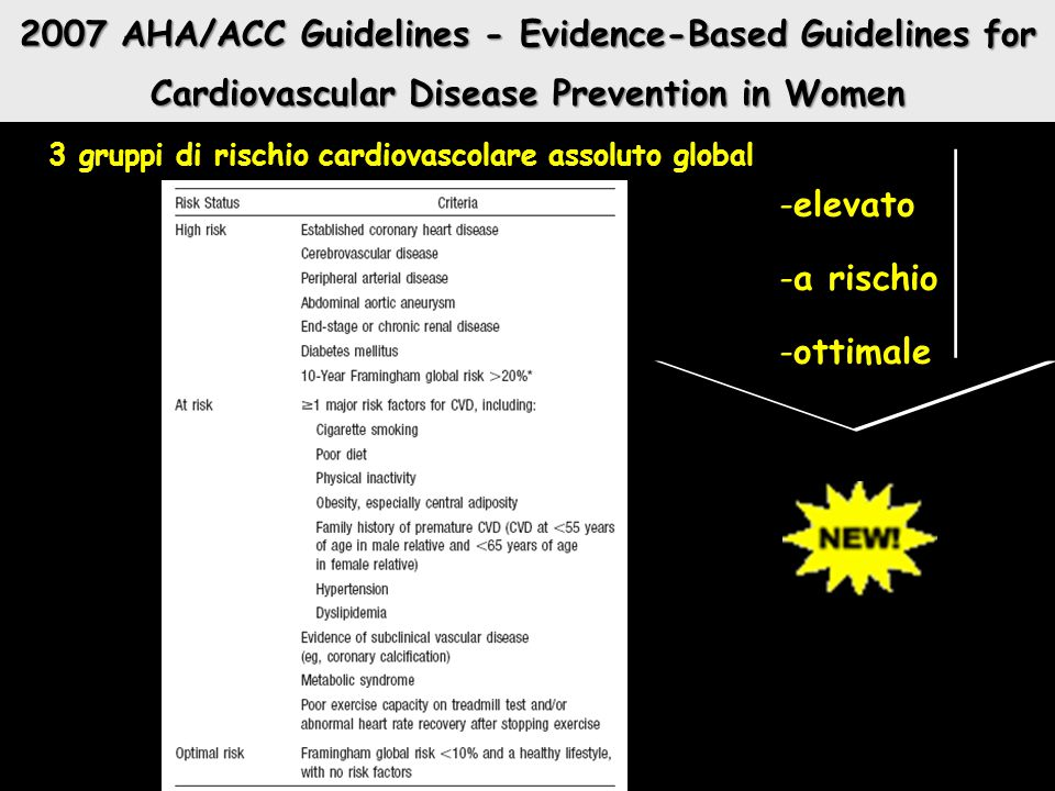 2007 AHA/ACC Guidelines - Evidence-Based Guidelines for Cardiovascular Disease Prevention in Women