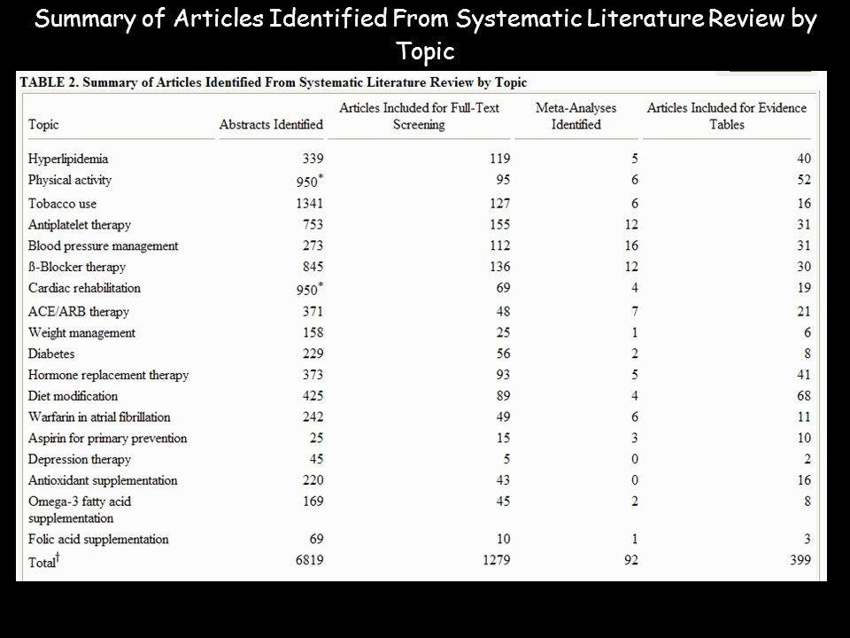 Summary of Articles Identified From Systematic Literature Review by Topic