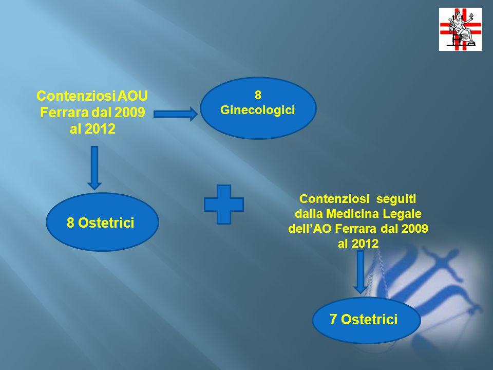 Contenziosi AOU Ferrara dal 2009 al 2012