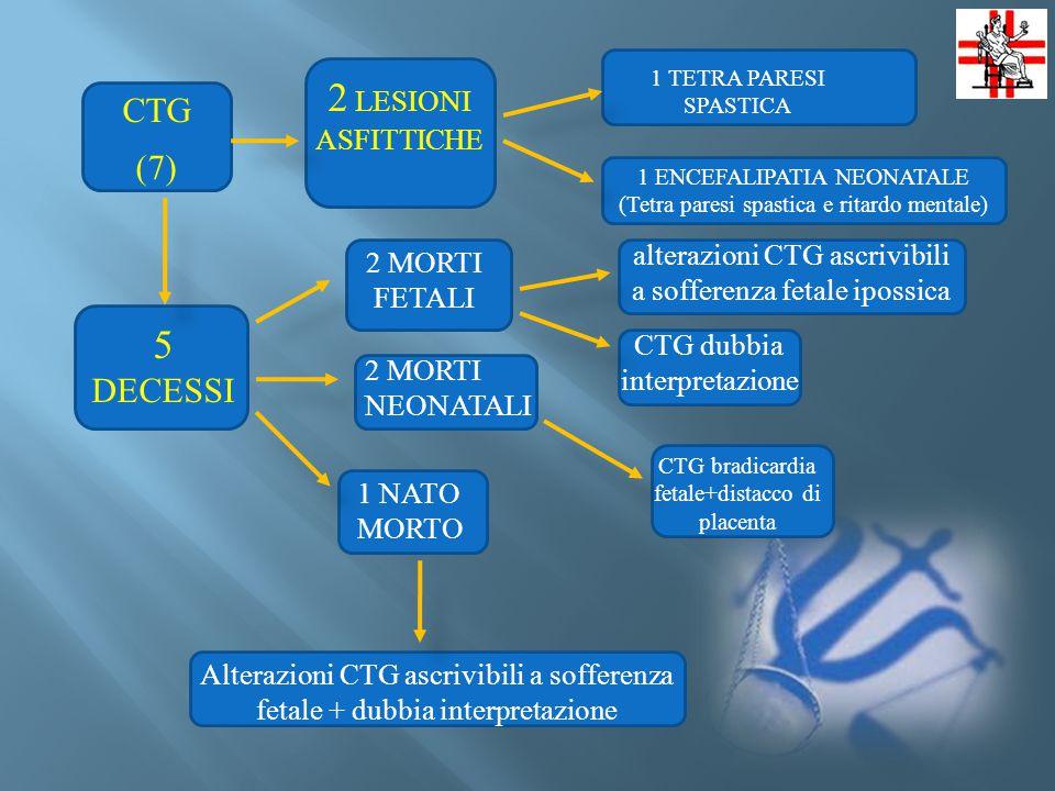 2 LESIONI ASFITTICHE 5 DECESSI CTG (7)