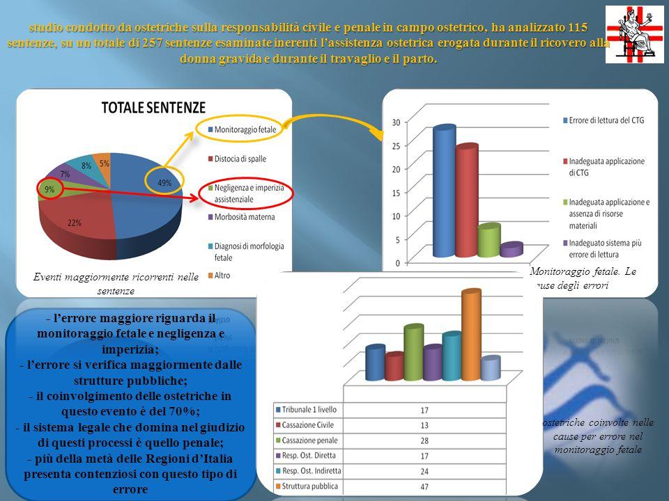 - l'errore si verifica maggiormente dalle strutture pubbliche;