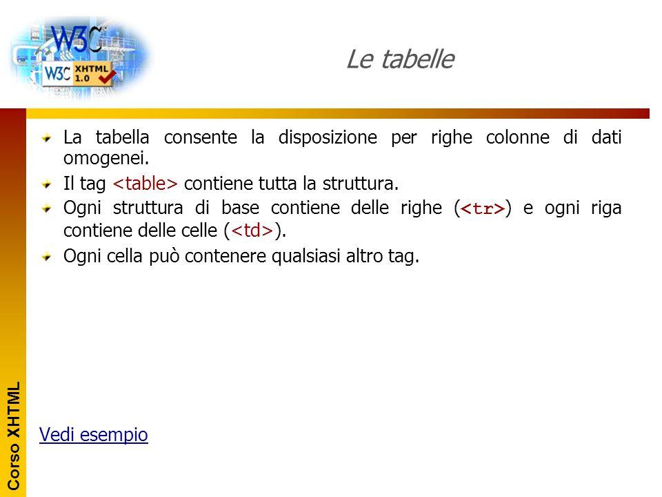 Le tabelle La tabella consente la disposizione per righe colonne di dati omogenei. Il tag <table> contiene tutta la struttura.