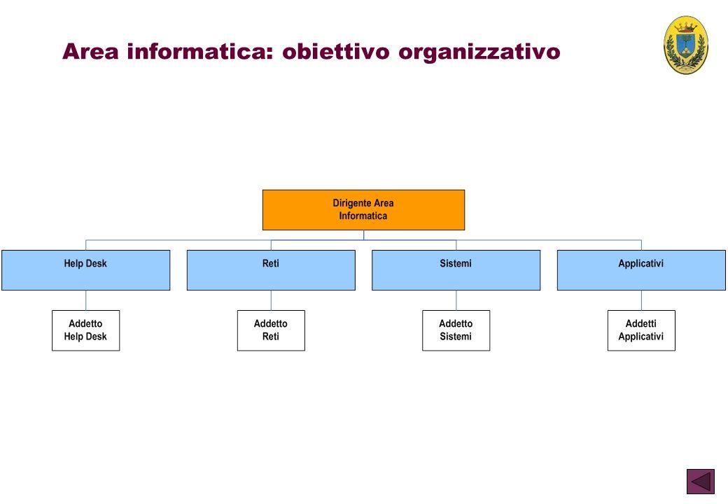 Area informatica: obiettivo organizzativo