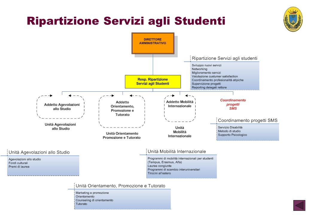 Ripartizione Servizi agli Studenti