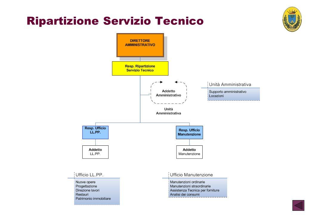 Ripartizione Servizio Tecnico