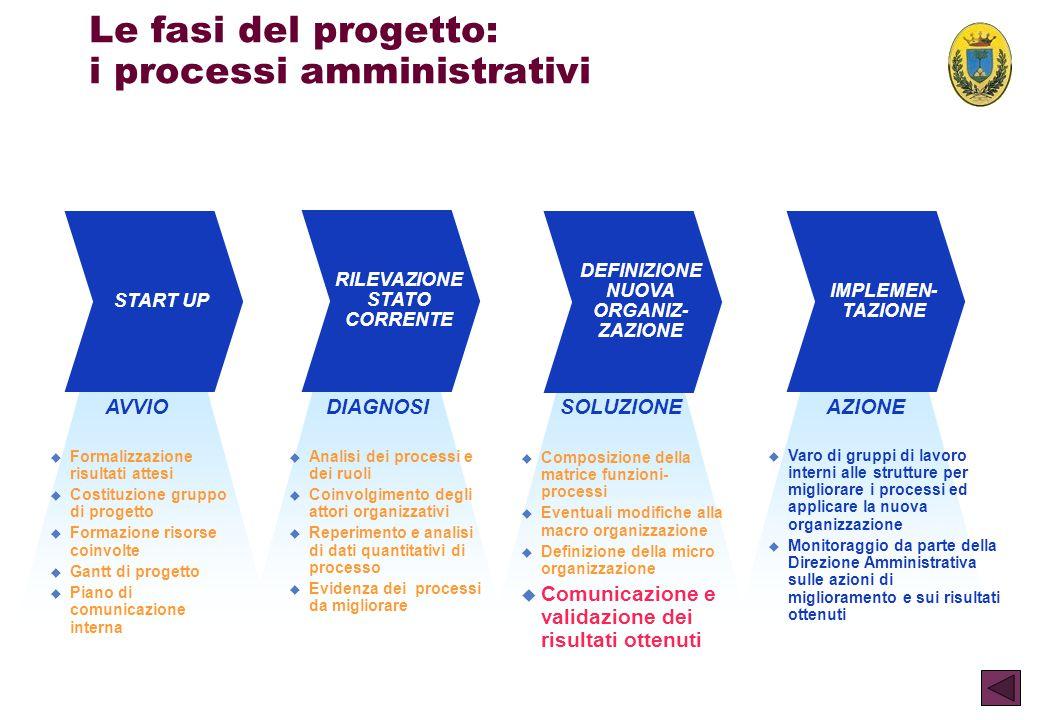 Le fasi del progetto: i processi amministrativi
