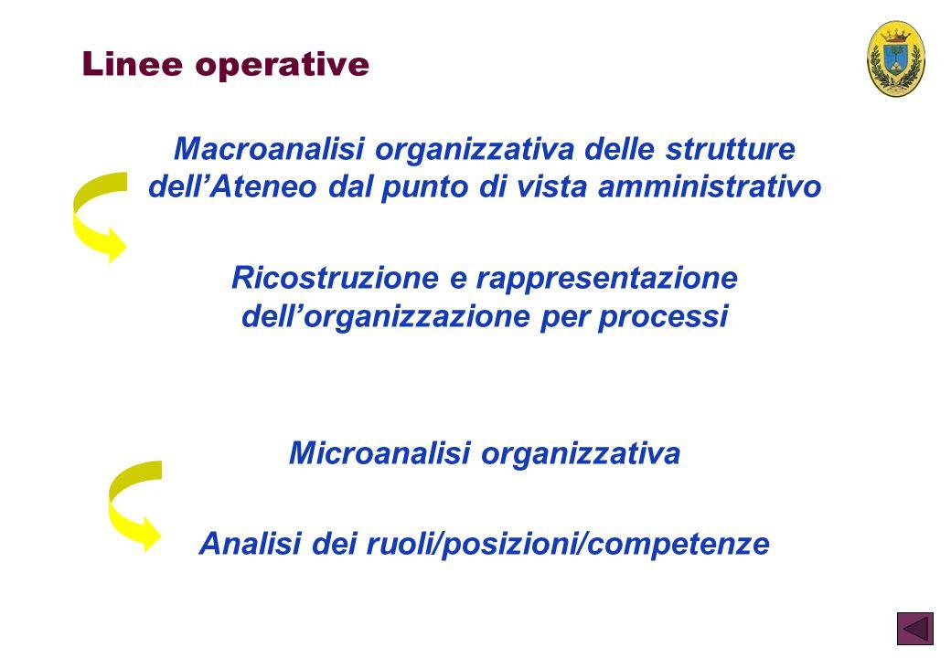 Linee operative Macroanalisi organizzativa delle strutture dell'Ateneo dal punto di vista amministrativo.