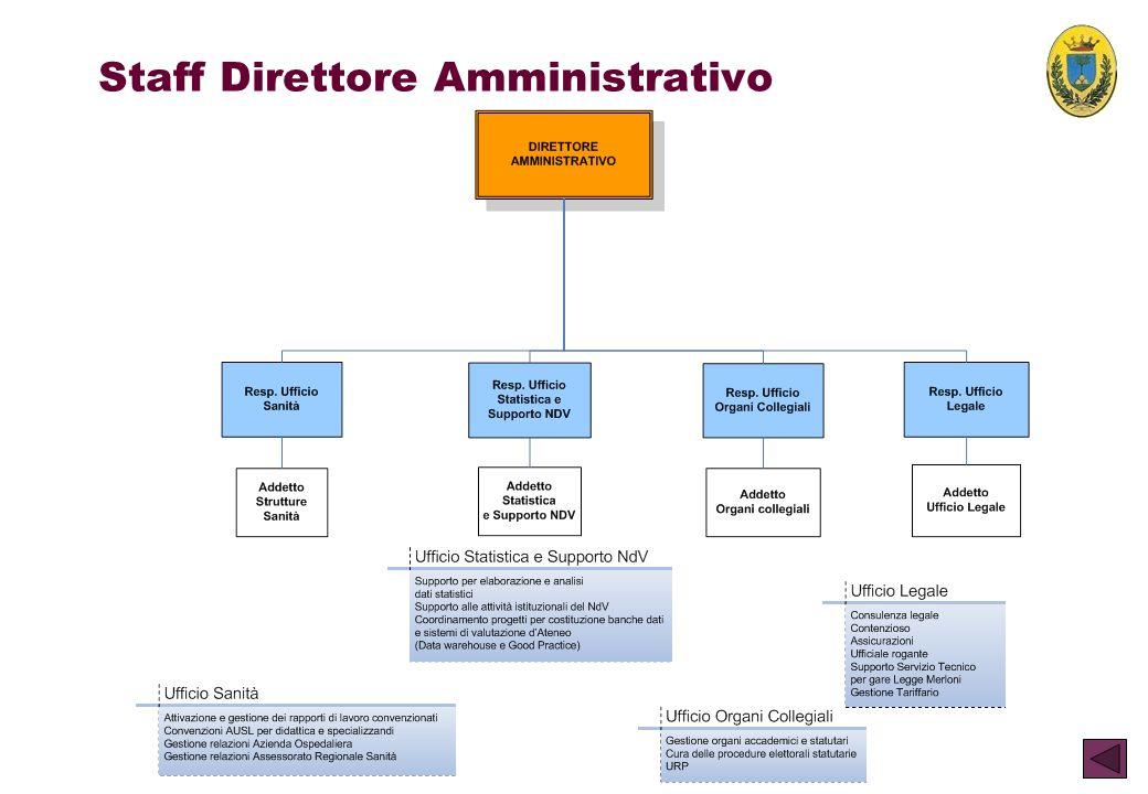 Staff Direttore Amministrativo