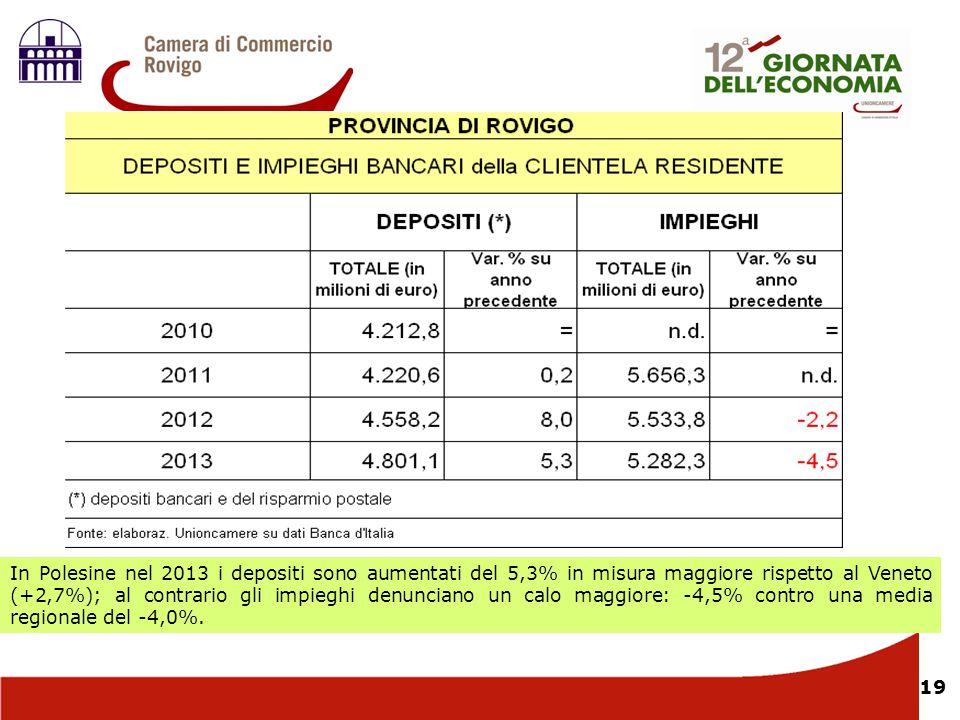 In Polesine nel 2013 i depositi sono aumentati del 5,3% in misura maggiore rispetto al Veneto (+2,7%); al contrario gli impieghi denunciano un calo maggiore: -4,5% contro una media regionale del -4,0%.