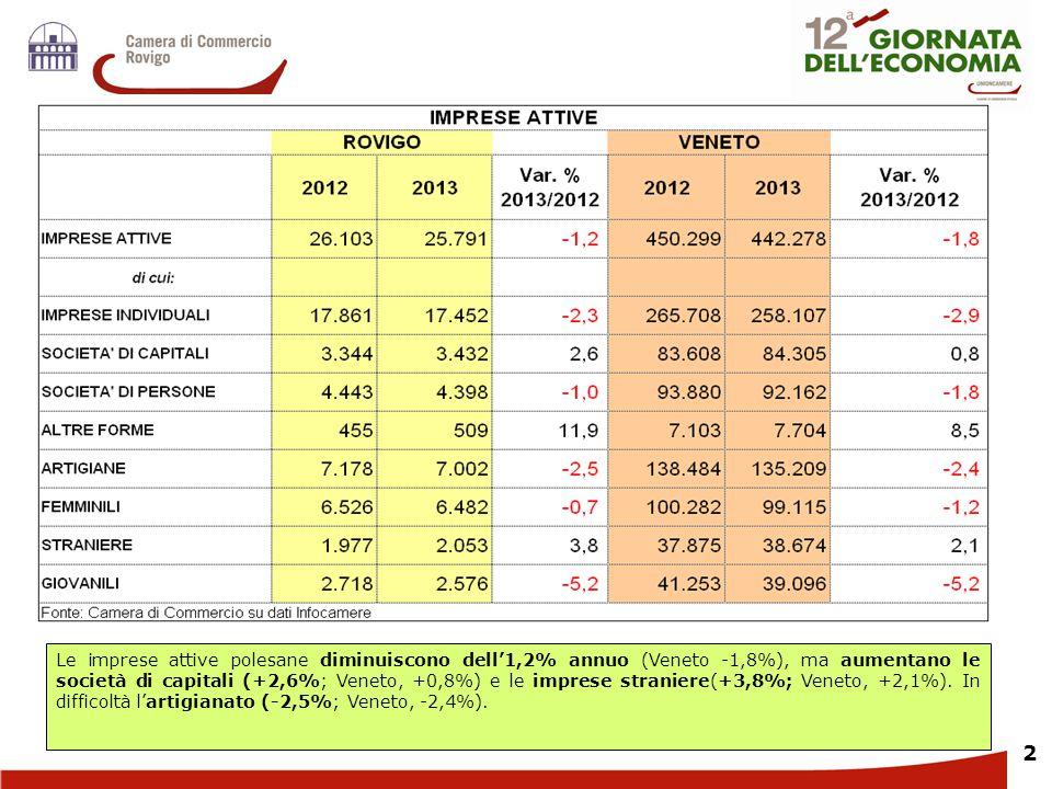 Le imprese attive polesane diminuiscono dell'1,2% annuo (Veneto -1,8%), ma aumentano le società di capitali (+2,6%; Veneto, +0,8%) e le imprese straniere(+3,8%; Veneto, +2,1%).