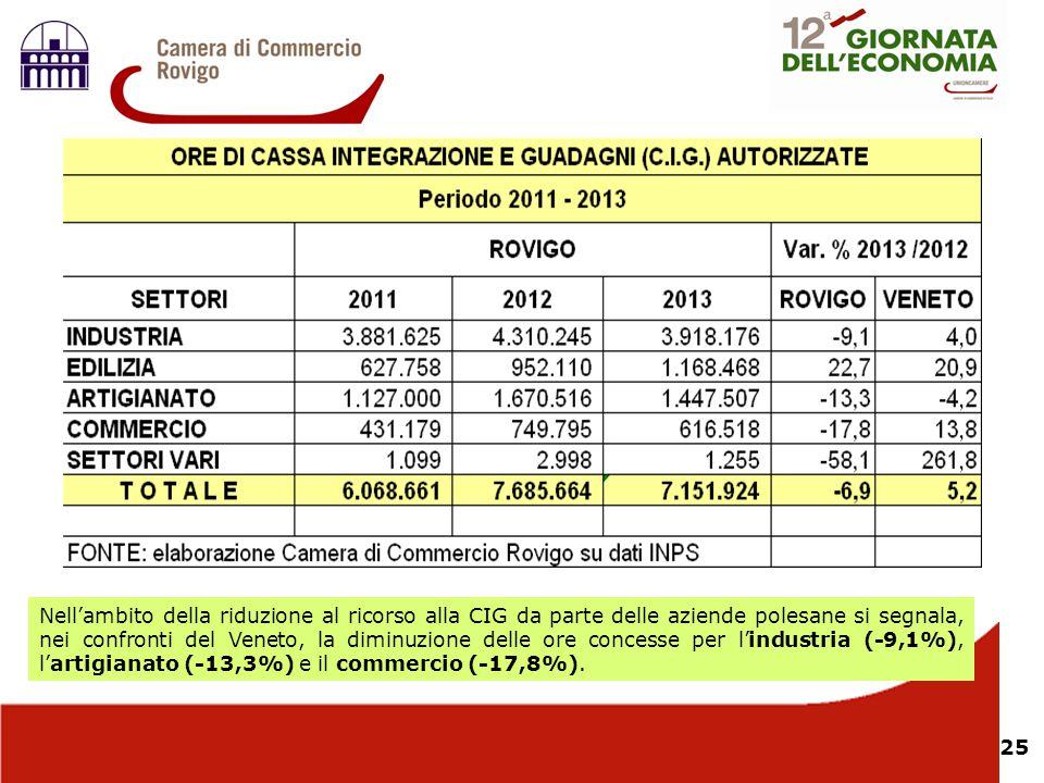 Nell'ambito della riduzione al ricorso alla CIG da parte delle aziende polesane si segnala, nei confronti del Veneto, la diminuzione delle ore concesse per l'industria (-9,1%), l'artigianato (-13,3%) e il commercio (-17,8%).