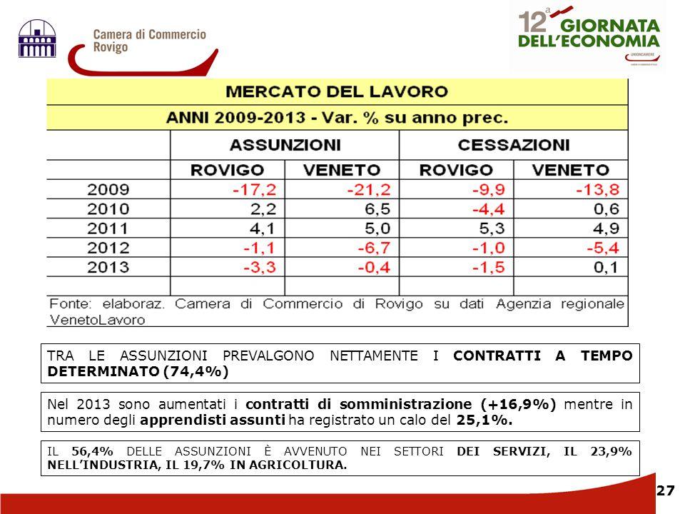 TRA LE ASSUNZIONI PREVALGONO NETTAMENTE I CONTRATTI A TEMPO DETERMINATO (74,4%)