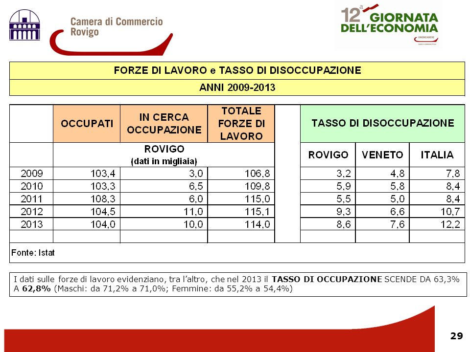 I dati sulle forze di lavoro evidenziano, tra l'altro, che nel 2013 il TASSO DI OCCUPAZIONE SCENDE DA 63,3% A 62,8% (Maschi: da 71,2% a 71,0%; Femmine: da 55,2% a 54,4%)