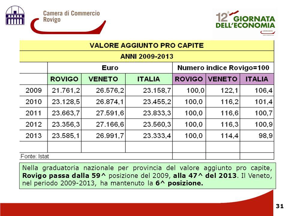 Nella graduatoria nazionale per provincia del valore aggiunto pro capite, Rovigo passa dalla 59^ posizione del 2009, alla 47^ del 2013.
