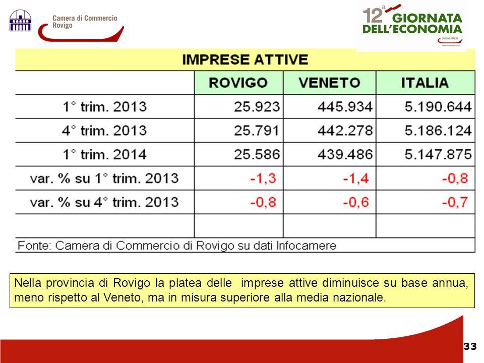 Nella provincia di Rovigo la platea delle imprese attive diminuisce su base annua, meno rispetto al Veneto, ma in misura superiore alla media nazionale.