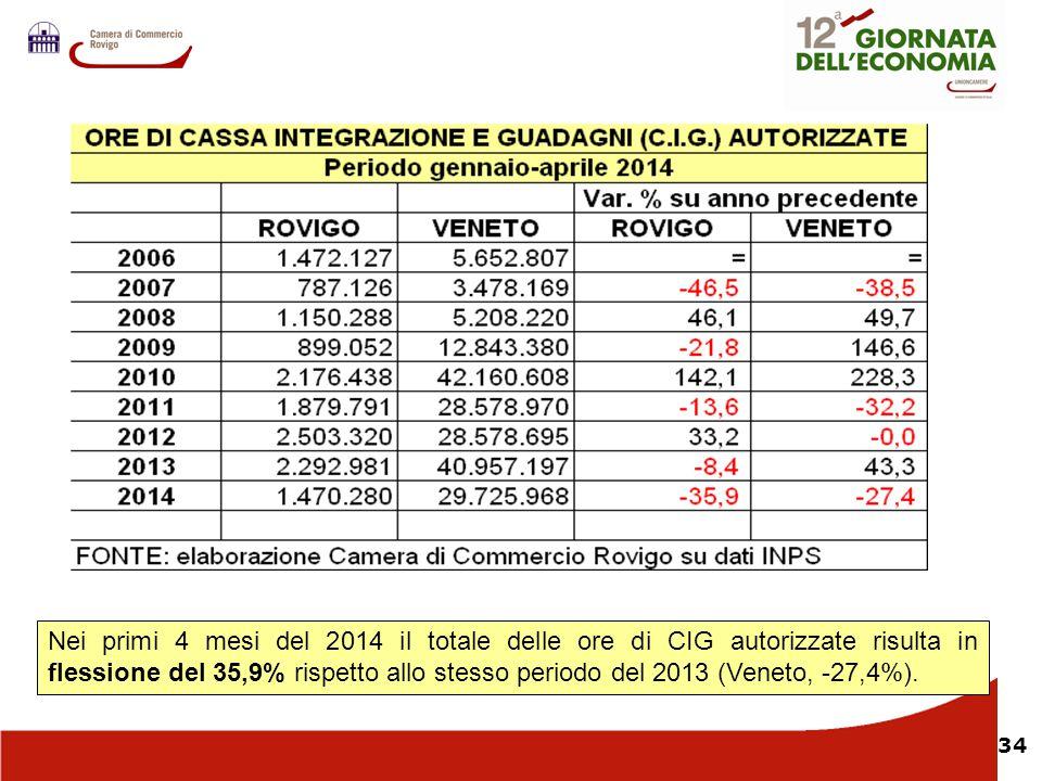 Nei primi 4 mesi del 2014 il totale delle ore di CIG autorizzate risulta in flessione del 35,9% rispetto allo stesso periodo del 2013 (Veneto, -27,4%).