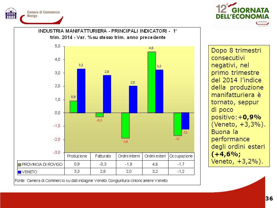 Dopo 8 trimestri consecutivi negativi, nel primo trimestre del 2014 l'indice della produzione manifatturiera è tornato, seppur di poco positivo:+0,9% (Veneto, +3,3%). Buona la performance degli ordini esteri (+4,6%; Veneto, +3,2%).