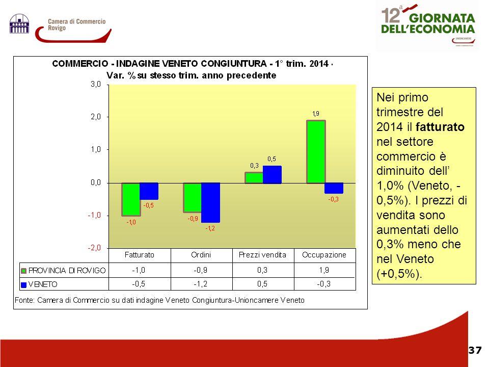 Nei primo trimestre del 2014 il fatturato nel settore commercio è diminuito dell' 1,0% (Veneto, -0,5%). I prezzi di vendita sono aumentati dello 0,3% meno che nel Veneto (+0,5%).