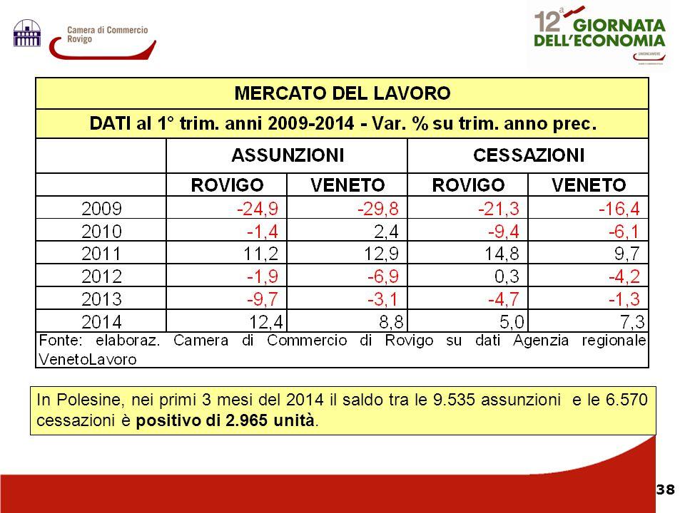 Nel In Polesine, nei primi 3 mesi del 2014 il saldo tra le 9.535 assunzioni e le 6.570 cessazioni è positivo di 2.965 unità.