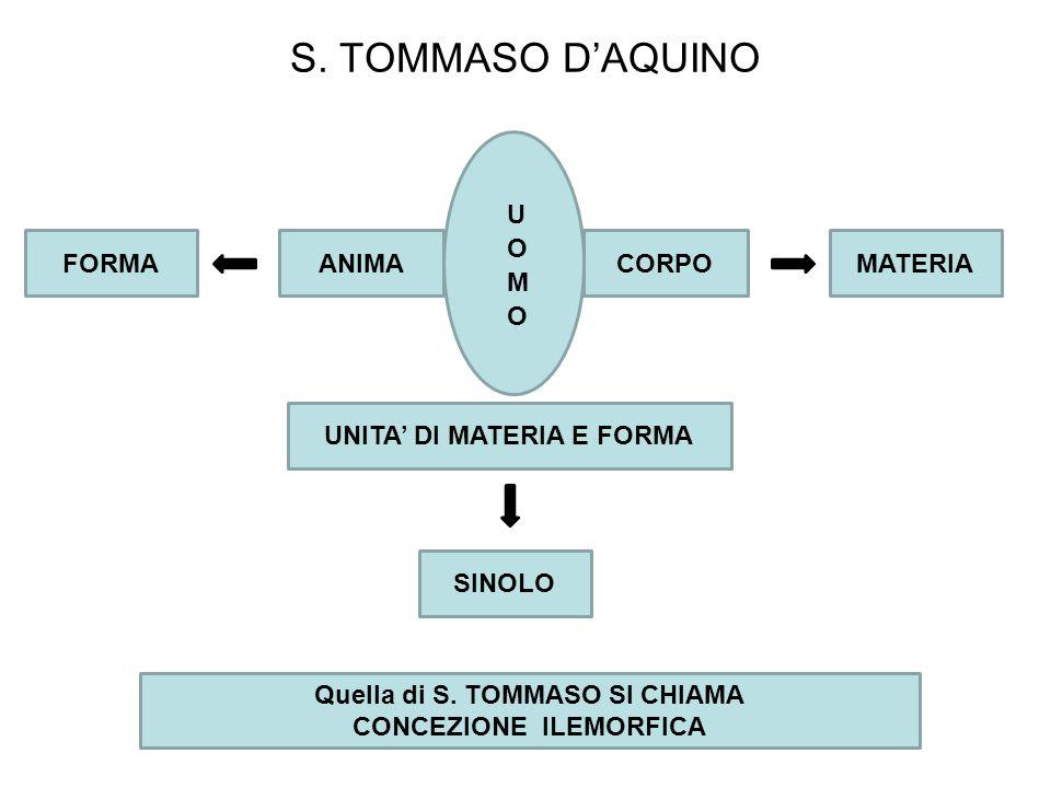 S. TOMMASO D'AQUINO UOMO FORMA ANIMA CORPO MATERIA
